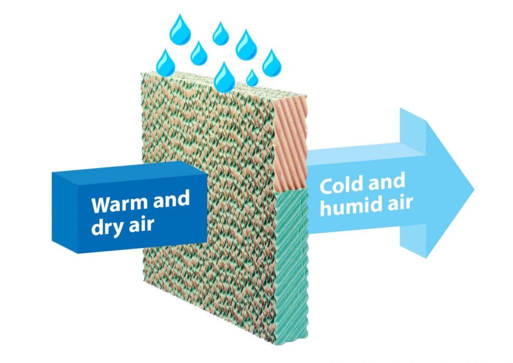 Dry cooler / Droge vloeistofkoeler adiabatisch paneel