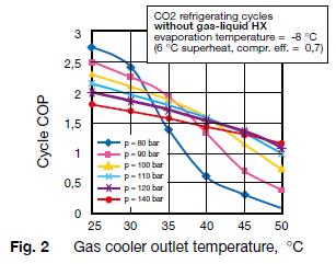 Gaskoeler-uittredetemperatuur-en-COP